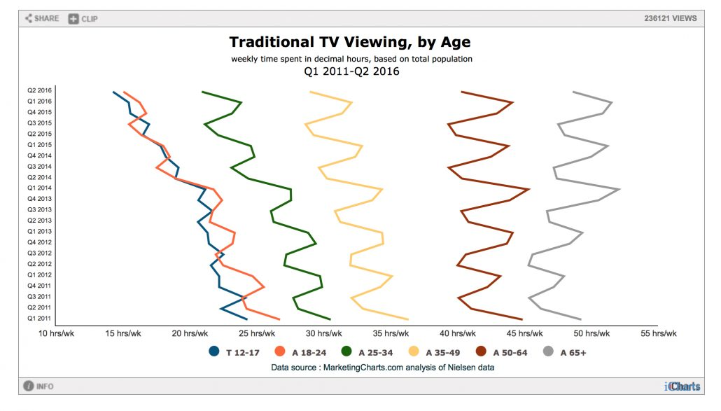 Television viewing by age demographic