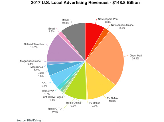 Digital Advertising Richmond VA